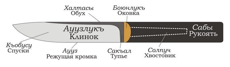 Обозначения частей ножа Бычак