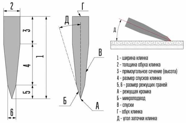 Строение и названия частей клинка