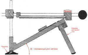 Схема устройства точилки для ножей
