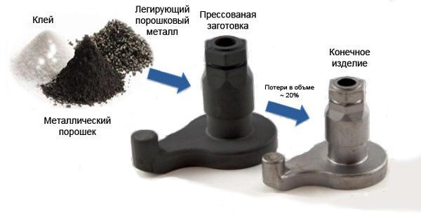 Изготовление порошковой стали