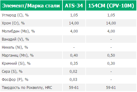 Характеристики сталей сталей 154CM и ATS-34.