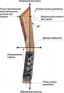 Устройство ножа НДК 17.