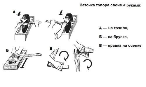 Как заточить топор правильно: 4 проверенных способа