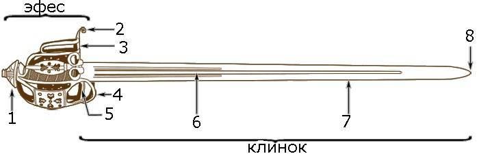 Сабля схема